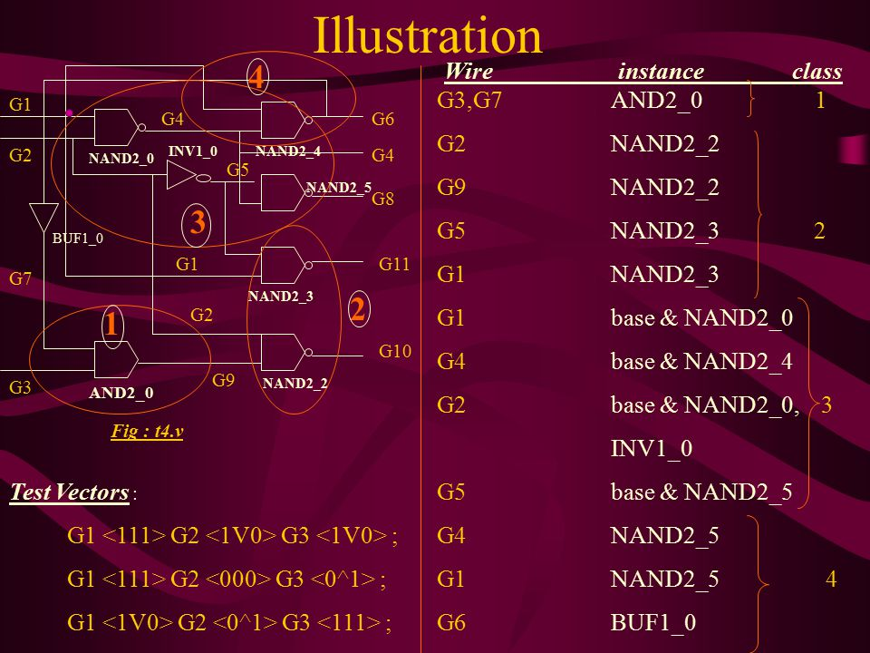 Illustration 4 3 2 1 Wire instance class G3,G7 AND2_0 1 G2 NAND2_2