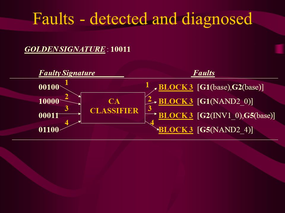 Faults - detected and diagnosed