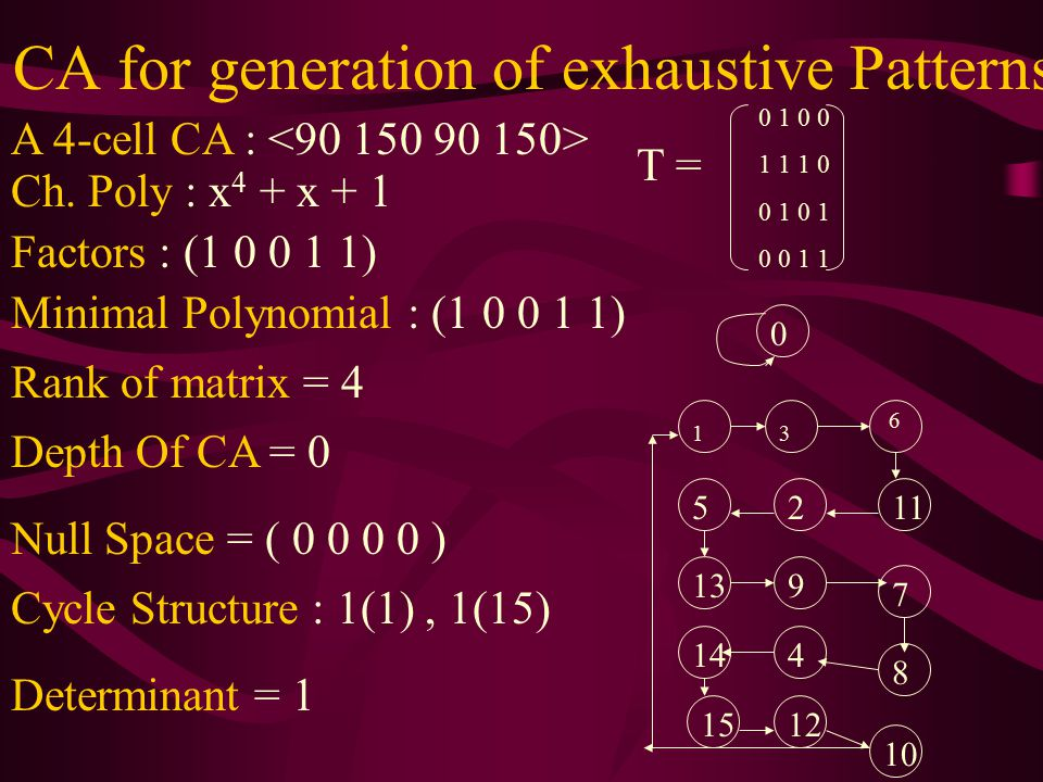 CA for generation of exhaustive Patterns