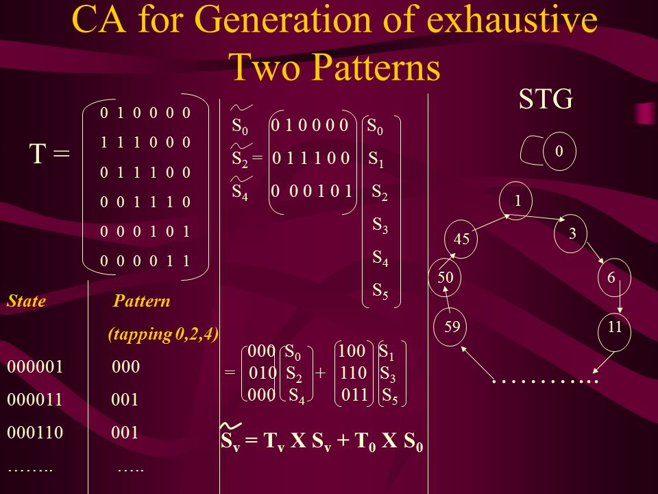 CA for Generation of exhaustive Two Patterns