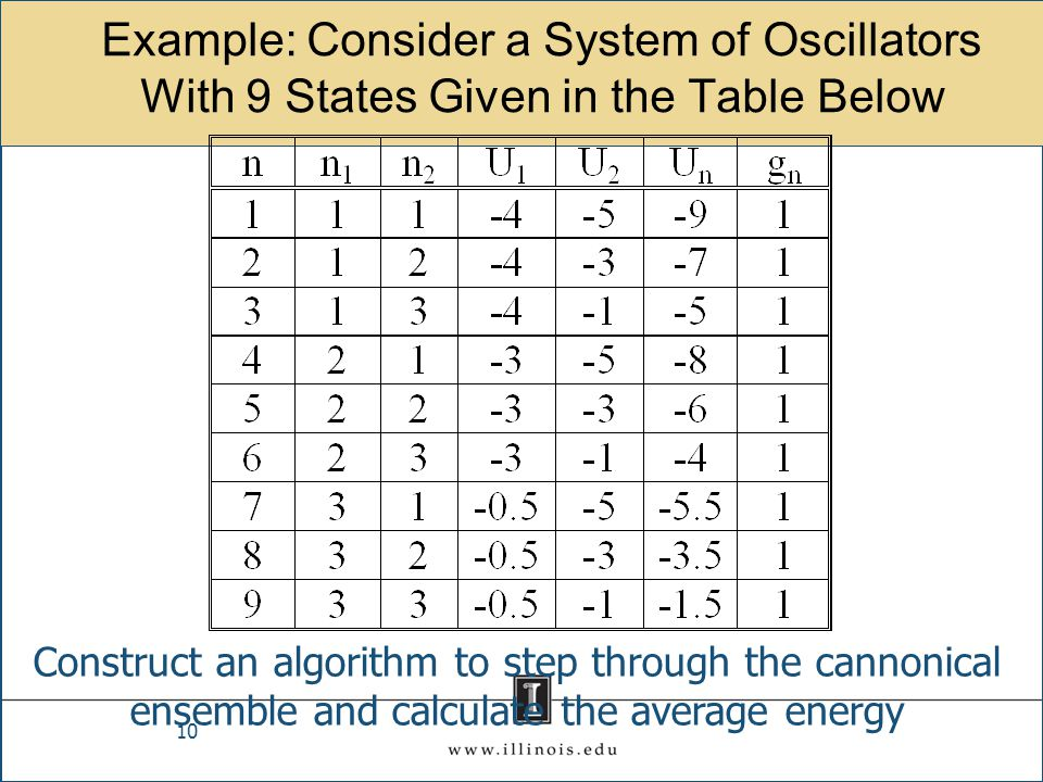 Example: Consider a System of Oscillators With 9 States Given in the Table Below