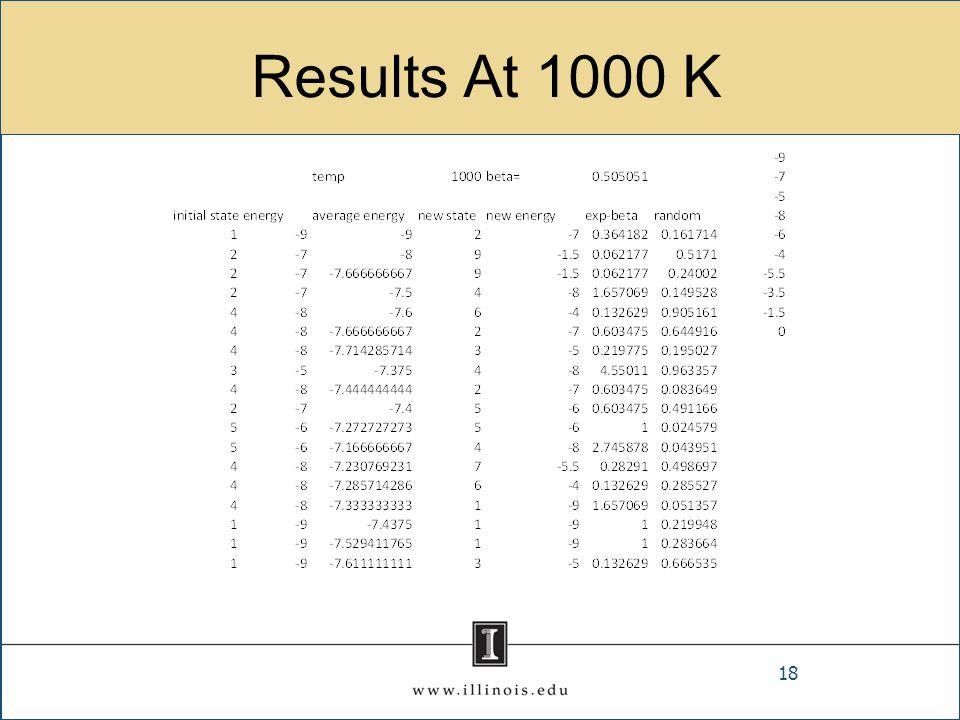 Results At 1000 K