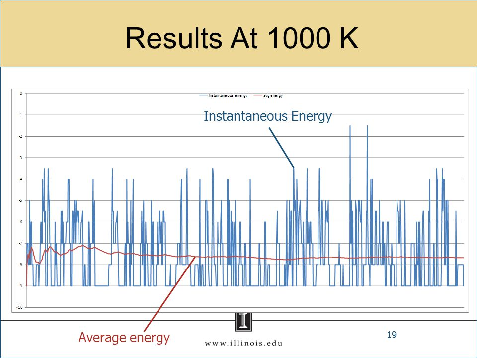 Results At 1000 K Instantaneous Energy Average energy