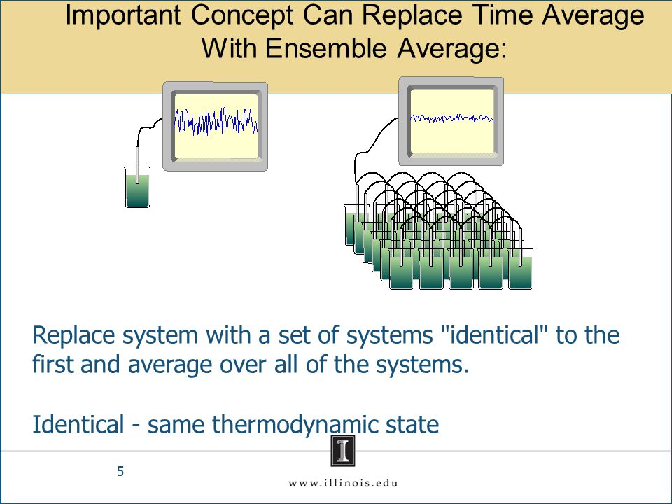 Important Concept Can Replace Time Average With Ensemble Average: