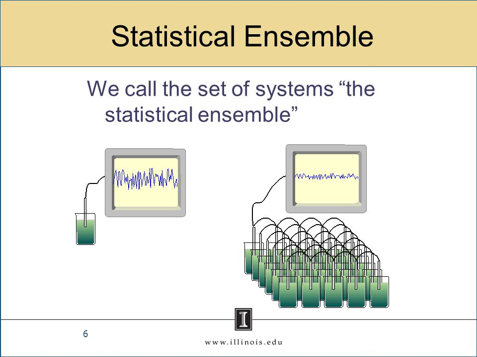 Statistical Ensemble We call the set of systems the statistical ensemble