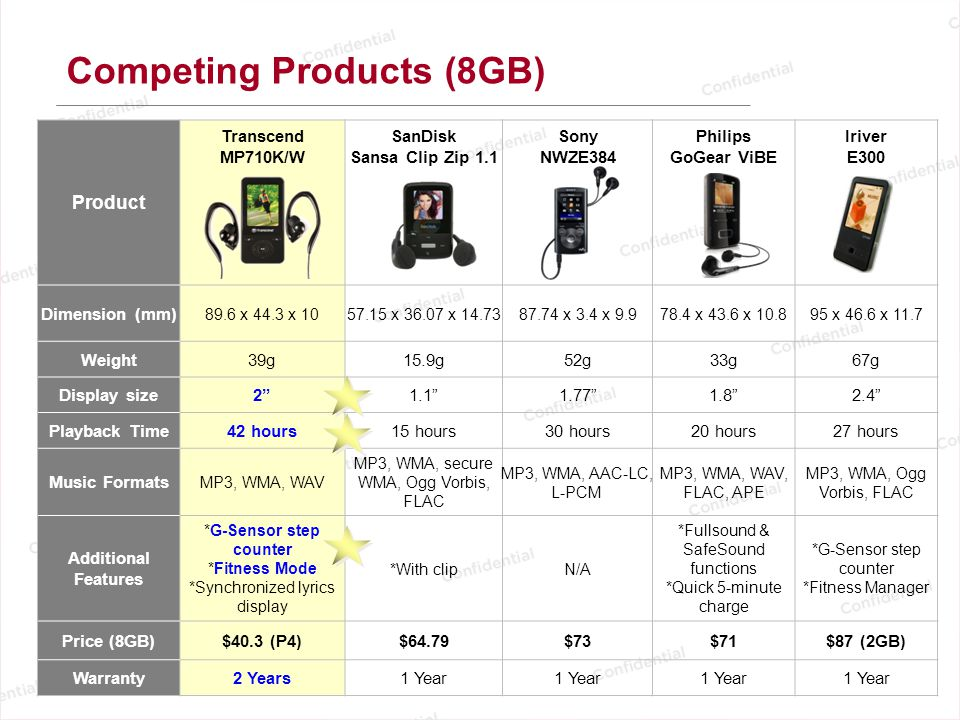 Competing Products (8GB)