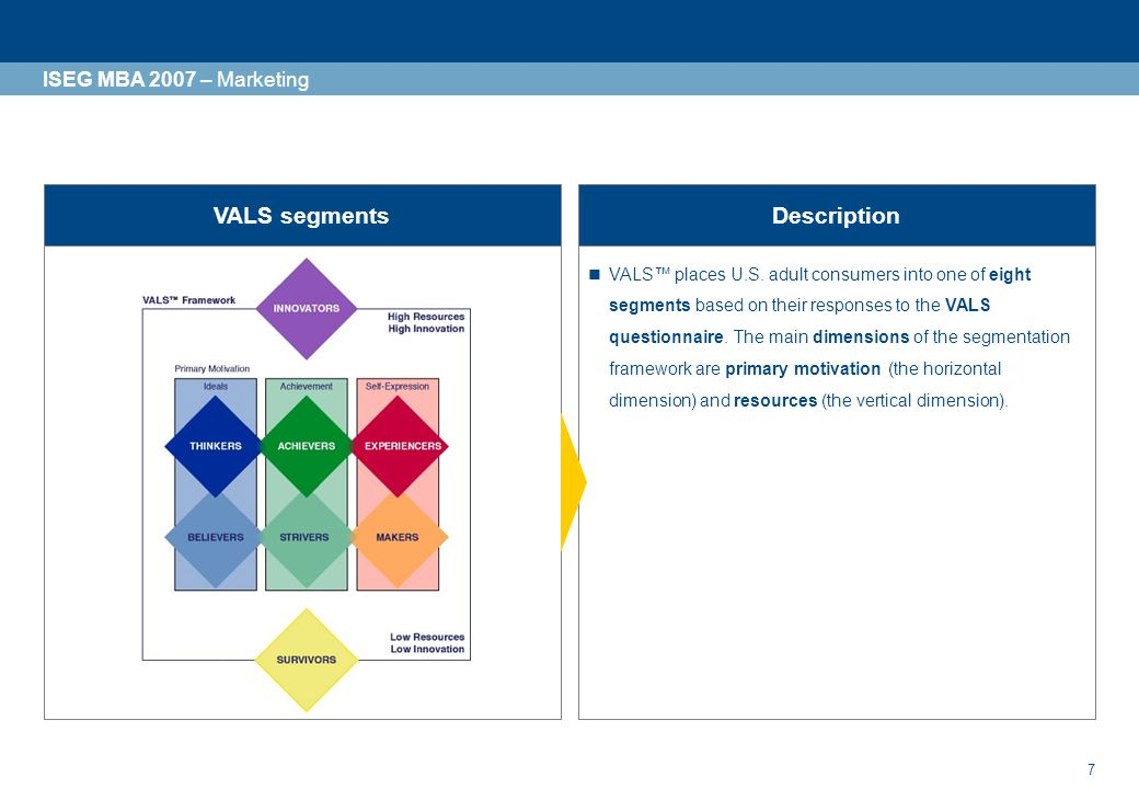 VALS segments Description