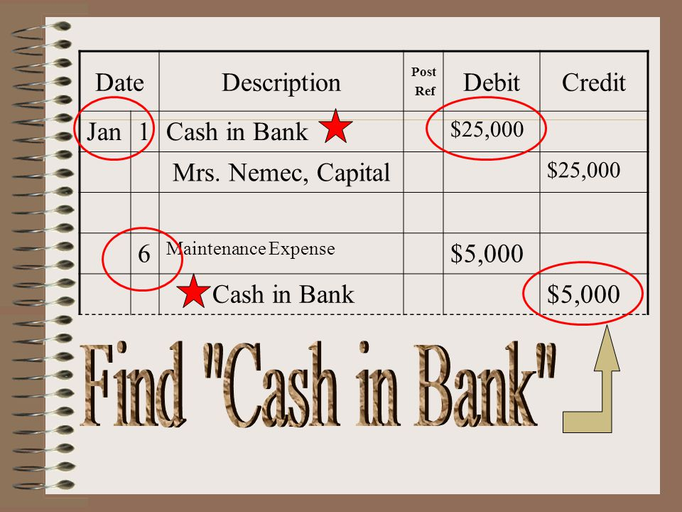 Date Description Debit Credit Jan 1 Cash in Bank Mrs. Nemec, Capital 6