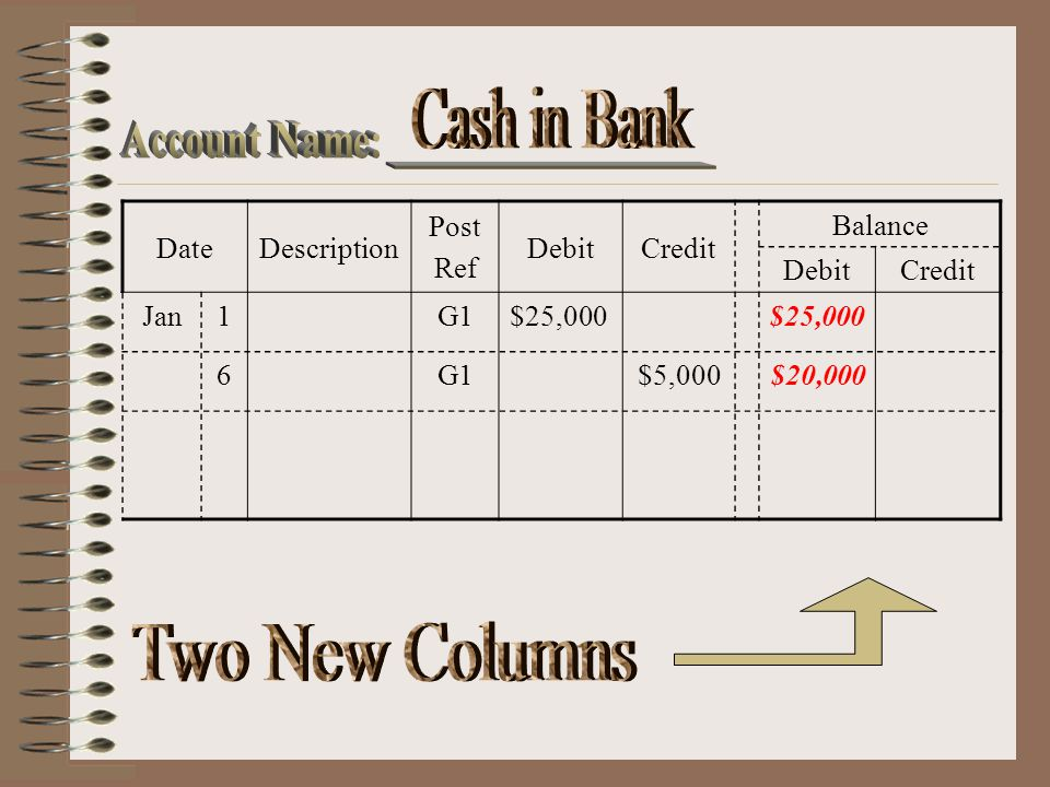 Date Description Post Ref Debit Credit Balance Jan 1 G1 $25,000 6 $5,000 $20,000