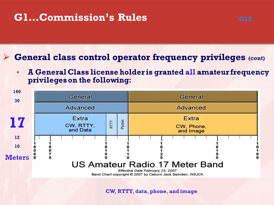 G1…Commission's Rules G1A