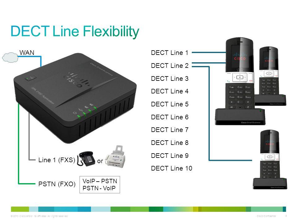 DECT Line Flexibility WAN DECT Line 1 DECT Line 2 DECT Line 3