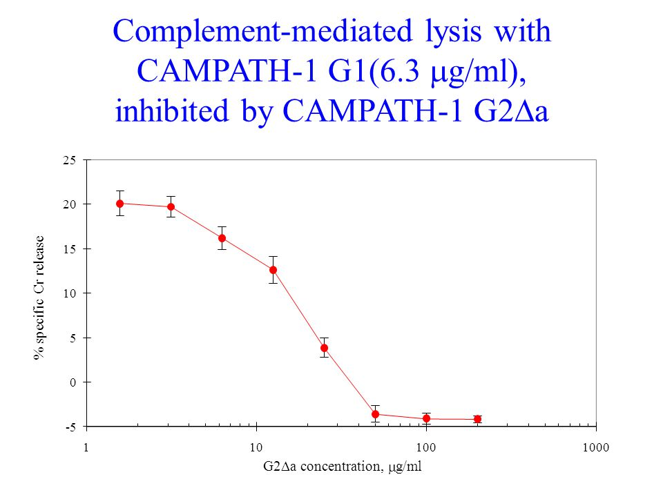Complement-mediated lysis with CAMPATH-1 G1(6
