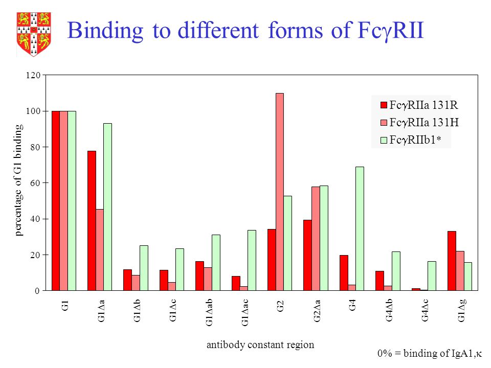Binding to different forms of FcgRII
