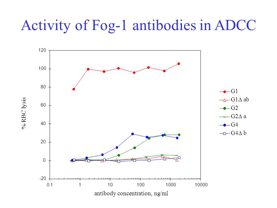 Activity of Fog-1 antibodies in ADCC