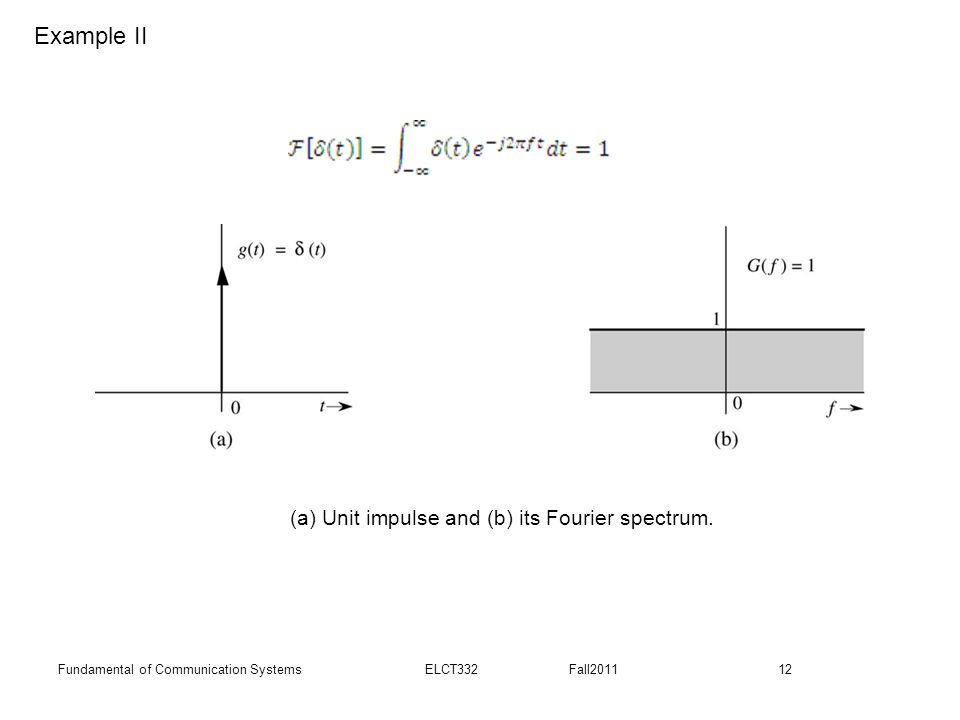 Example II (a) Unit impulse and (b) its Fourier spectrum.