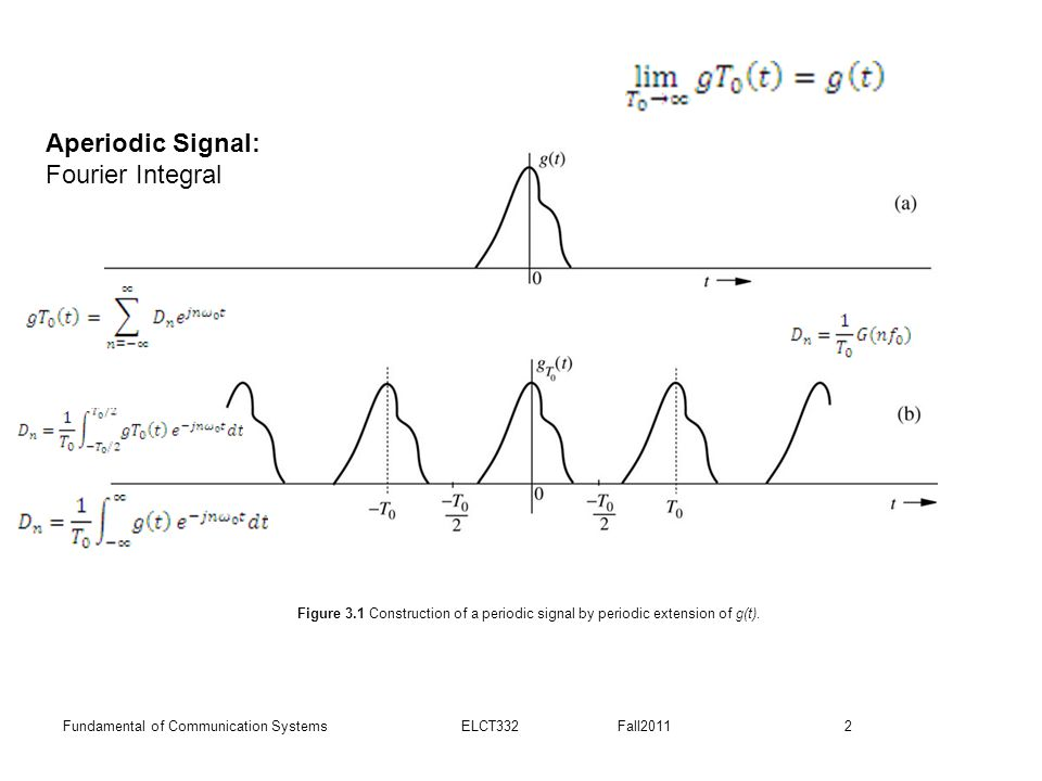 Aperiodic Signal: Fourier Integral