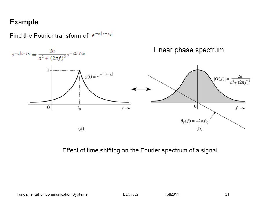 Effect of time shifting on the Fourier spectrum of a signal.