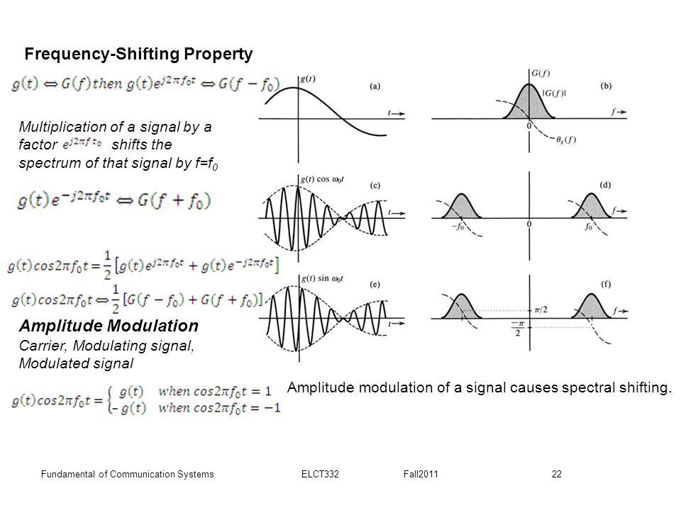Amplitude modulation of a signal causes spectral shifting.
