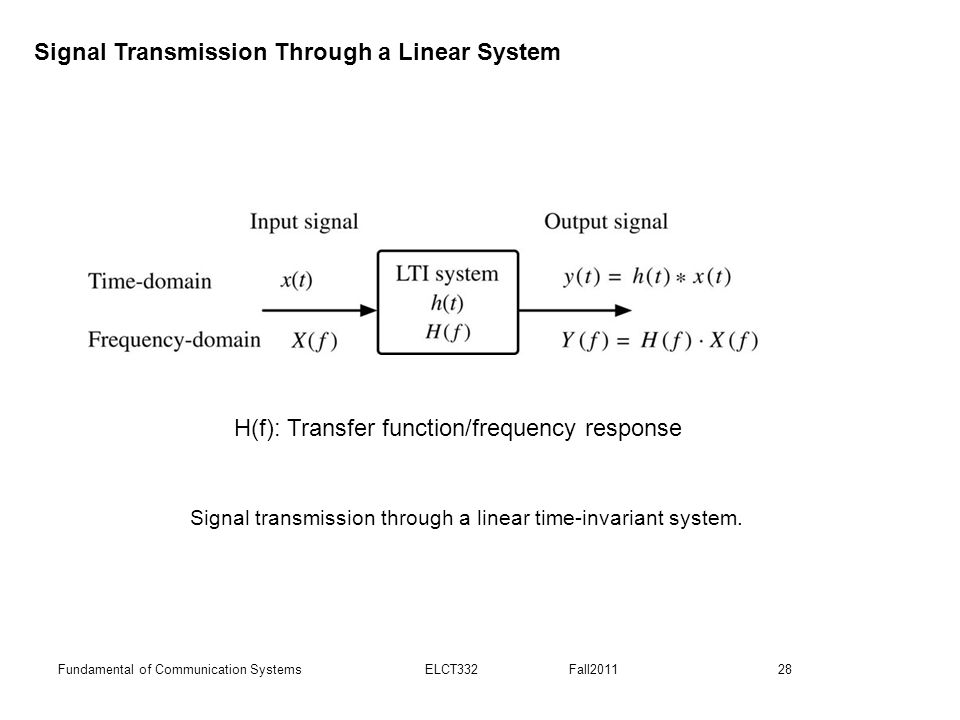 Signal transmission through a linear time-invariant system.