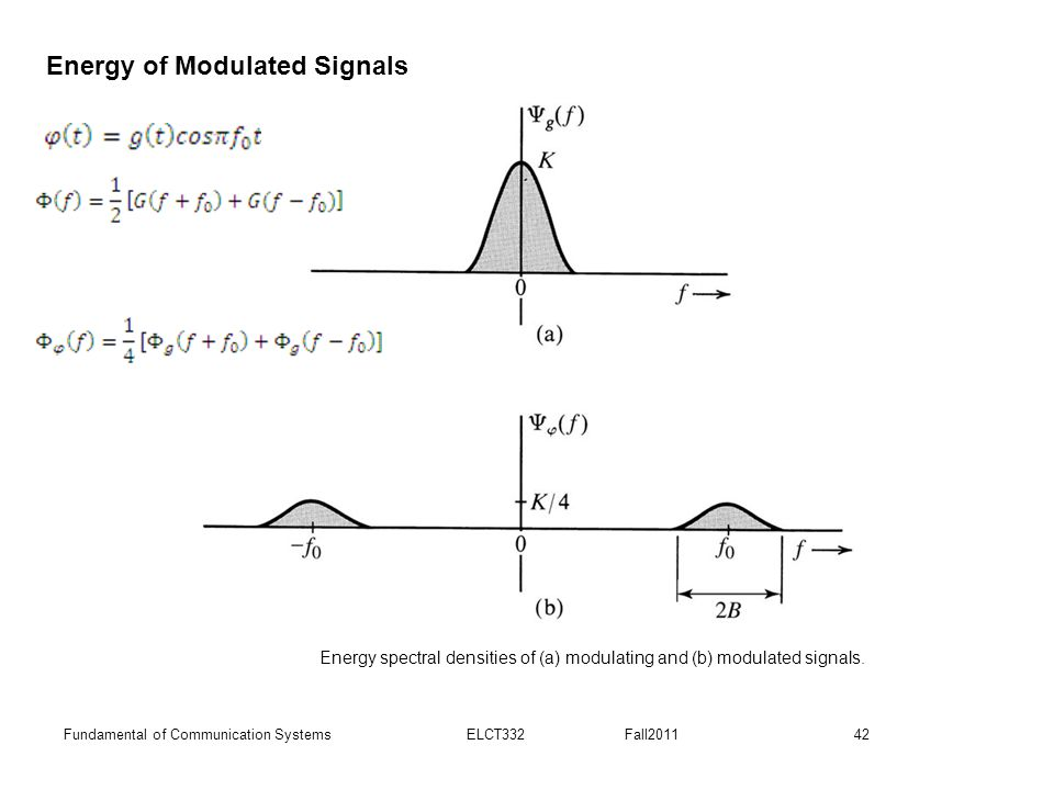 Energy spectral densities of (a) modulating and (b) modulated signals.