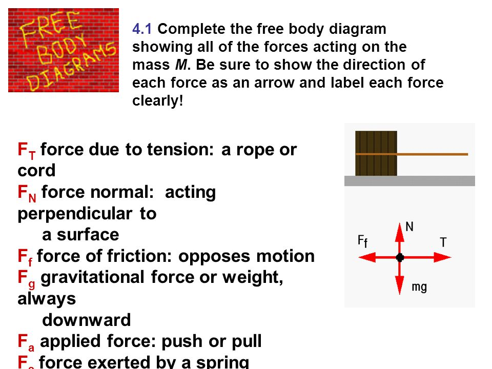 FT force due to tension: a rope or cord
