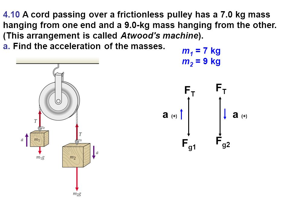4. 10 A cord passing over a frictionless pulley has a 7