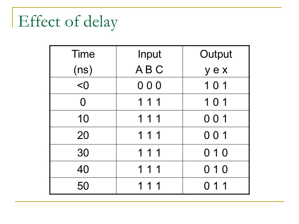 Effect of delay Time (ns) Input A B C Output y e x <0 0 0 0 1 0 1