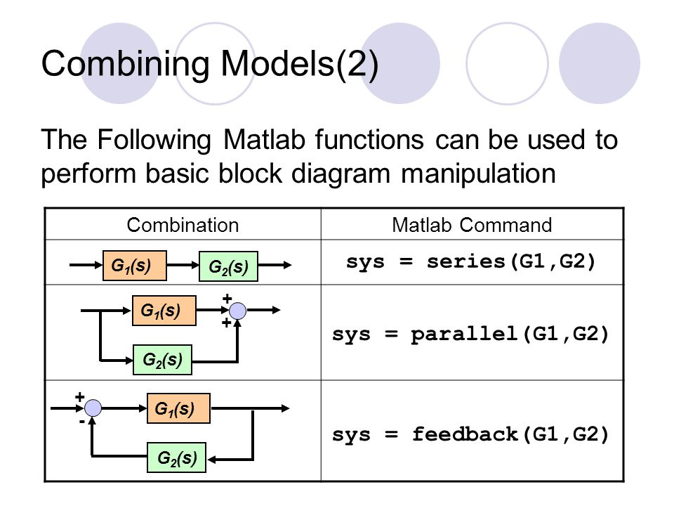 Combining Models(2) The Following Matlab functions can be used to perform basic block diagram manipulation.