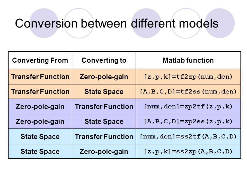 Conversion between different models