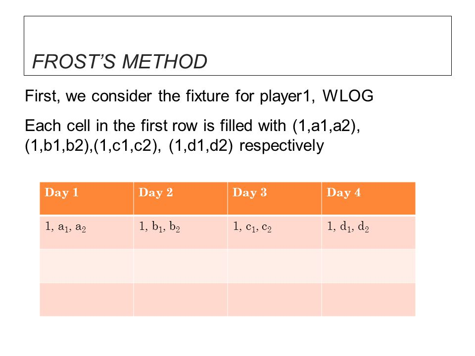 FROST'S METHOD First, we consider the fixture for player1, WLOG