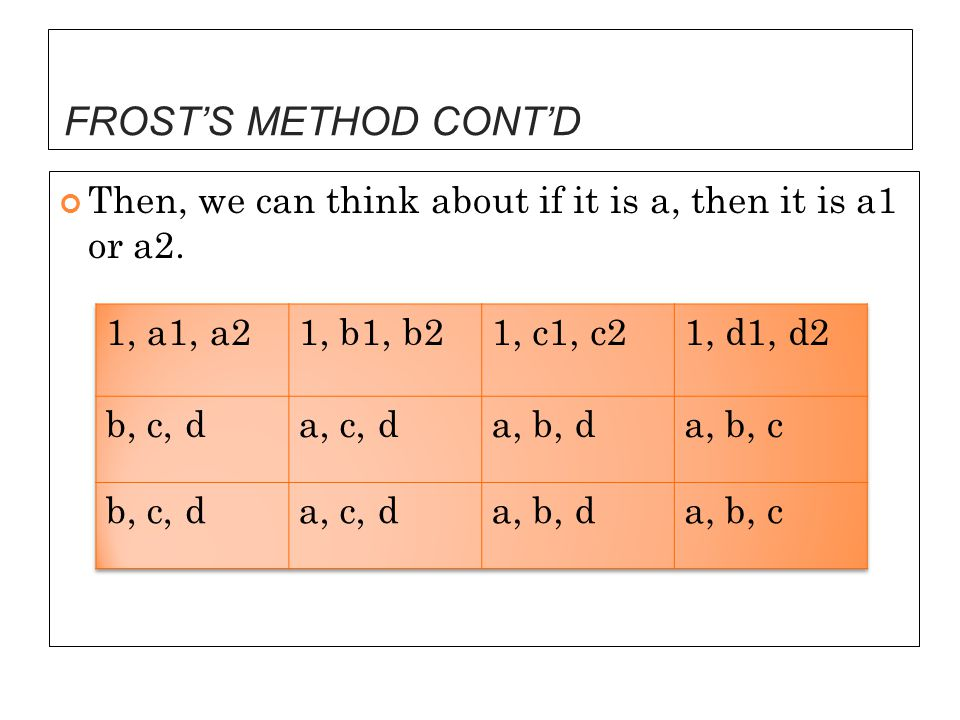 FROST'S METHOD CONT'D Then, we can think about if it is a, then it is a1 or a2. 1, a1, a2. 1, b1, b2.