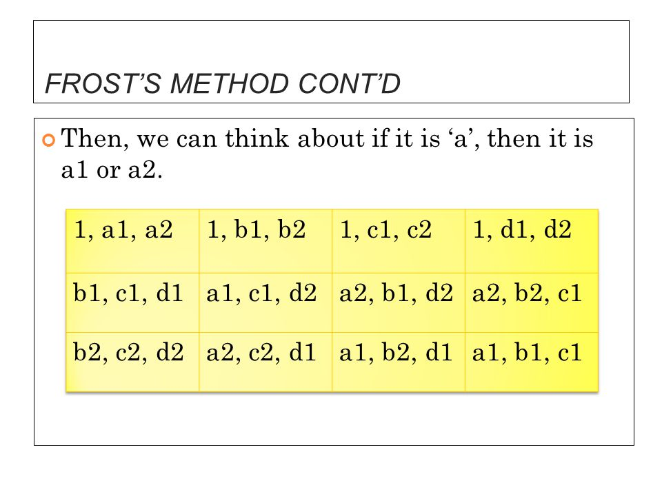 FROST'S METHOD CONT'D Then, we can think about if it is 'a', then it is a1 or a2. 1, a1, a2. 1, b1, b2.