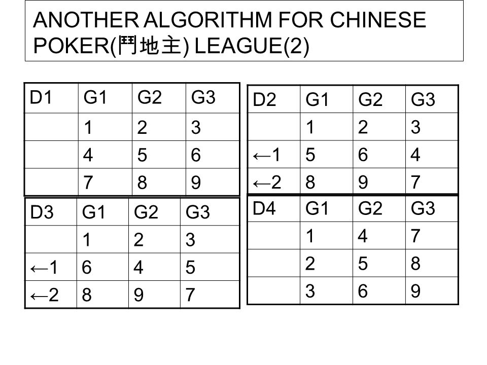 ANOTHER ALGORITHM FOR CHINESE POKER(鬥地主) LEAGUE(2)