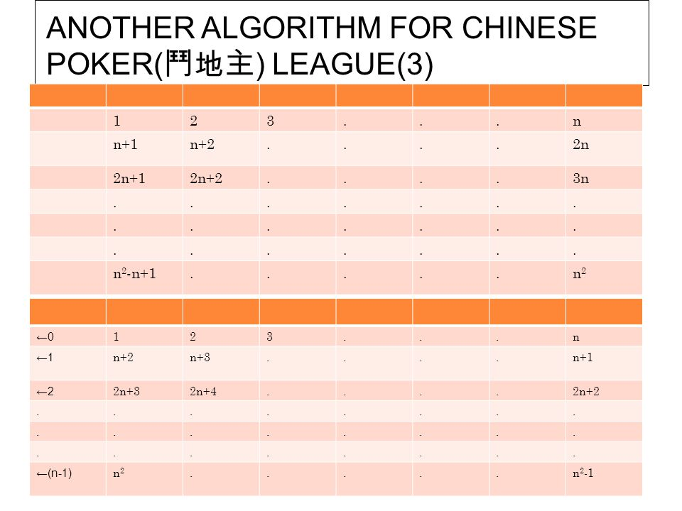 ANOTHER ALGORITHM FOR CHINESE POKER(鬥地主) LEAGUE(3)
