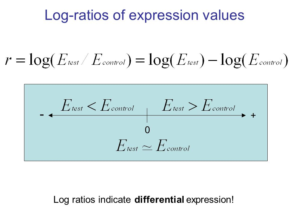 Log-ratios of expression values