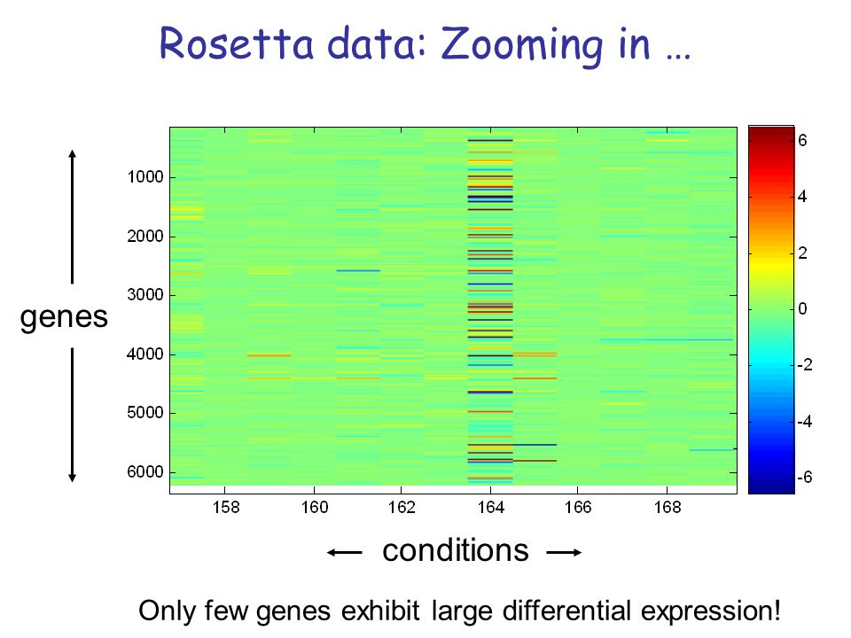 Rosetta data: Zooming in …