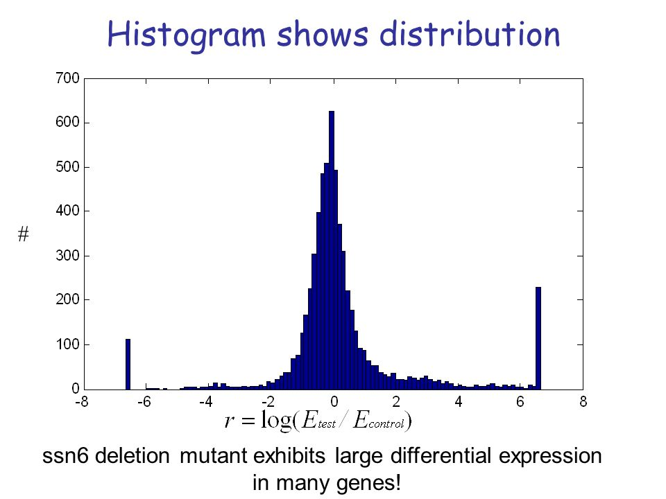 Histogram shows distribution