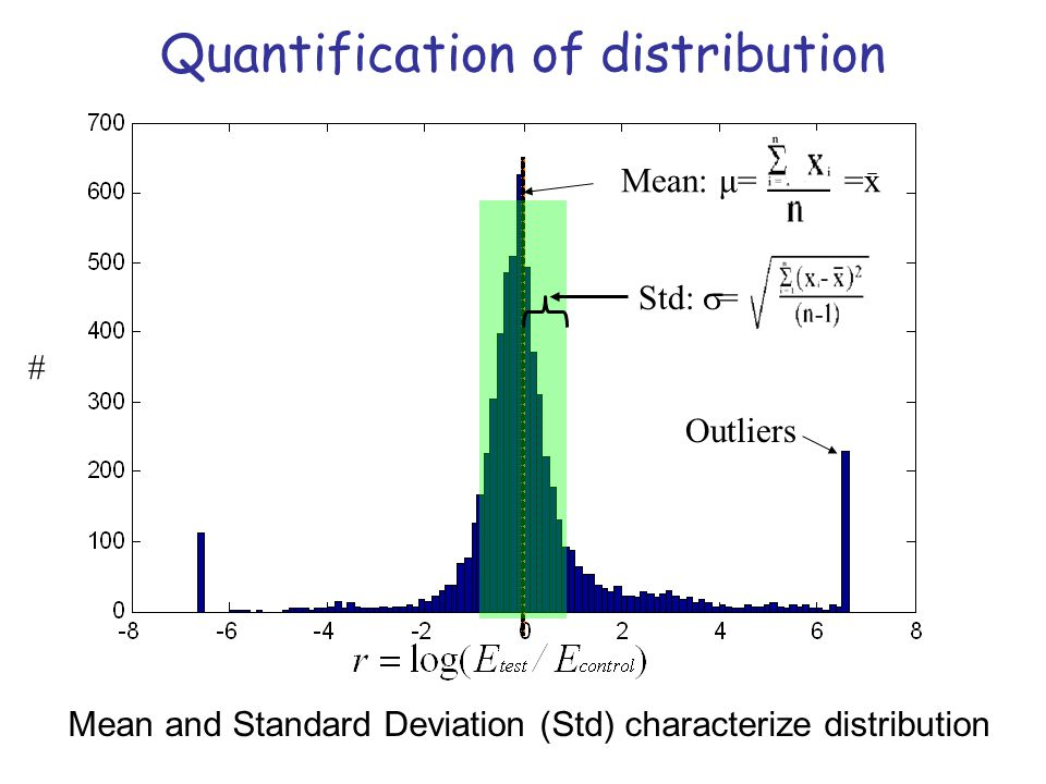 Quantification of distribution