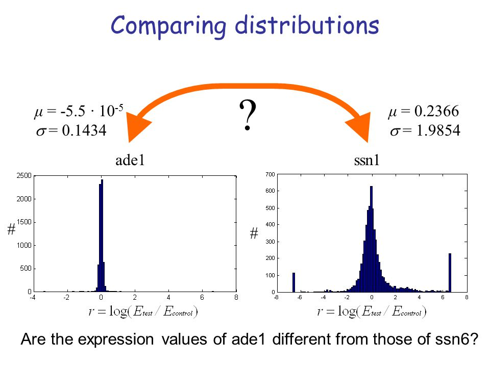 Comparing distributions μ = -5.5 · 10-5  = 0.1434 μ = 0.2366
