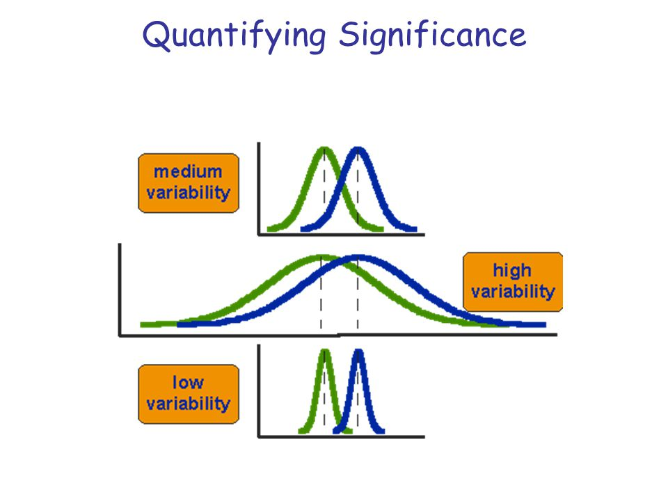 Quantifying Significance