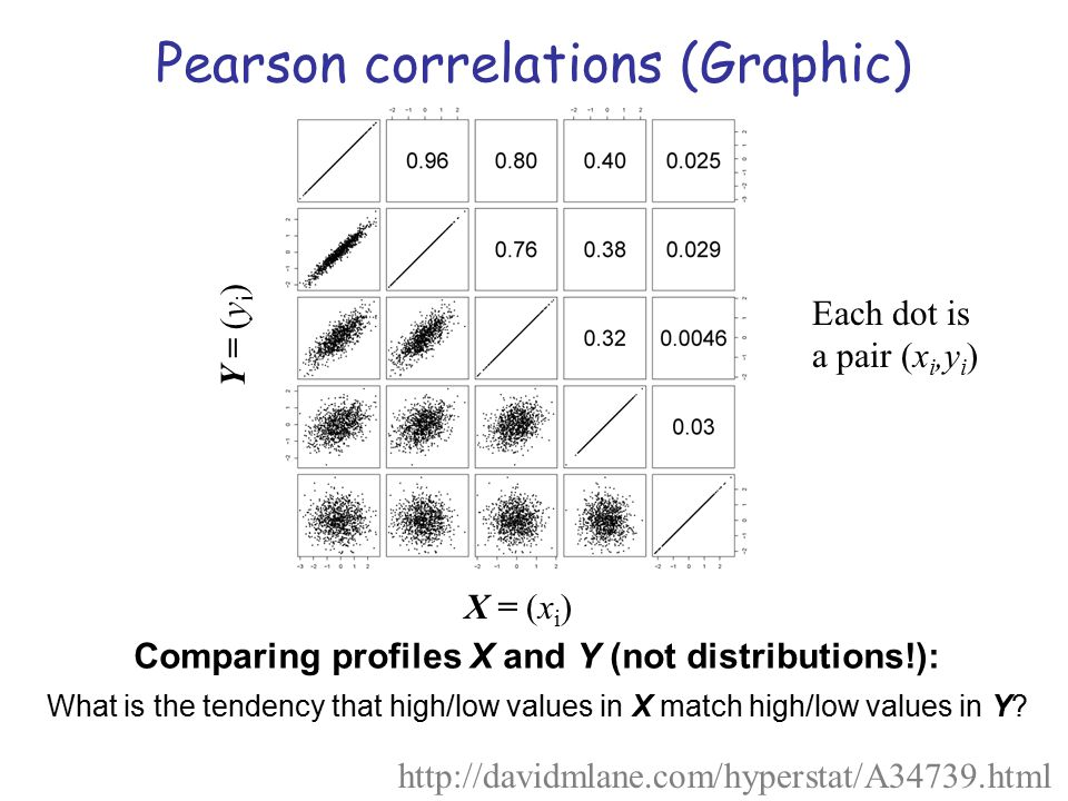 Comparing profiles X and Y (not distributions!):