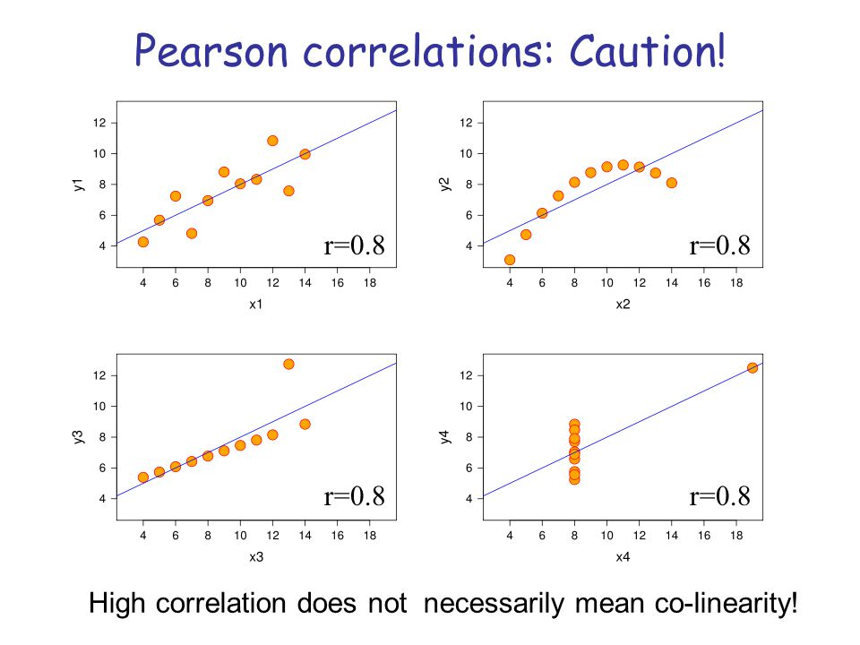 Pearson correlations: Caution!