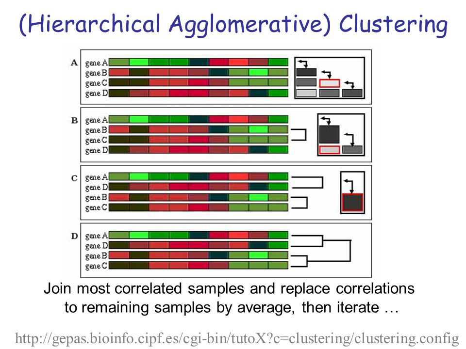 (Hierarchical Agglomerative) Clustering