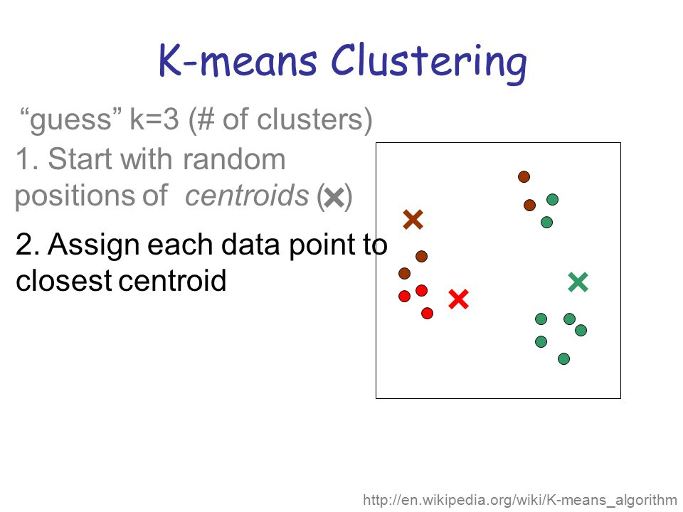 K-means Clustering guess k=3 (# of clusters)