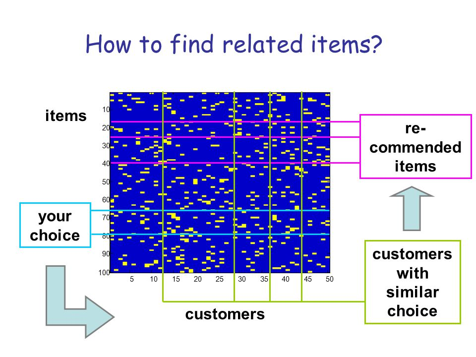 customers with similar choice