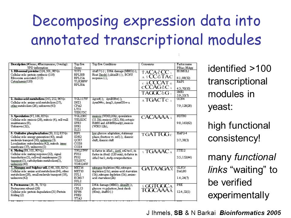 Decomposing expression data into annotated transcriptional modules