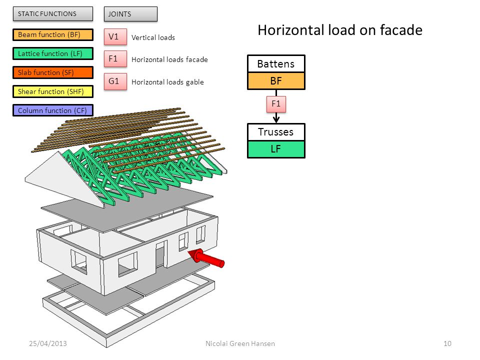 Horizontal load on facade