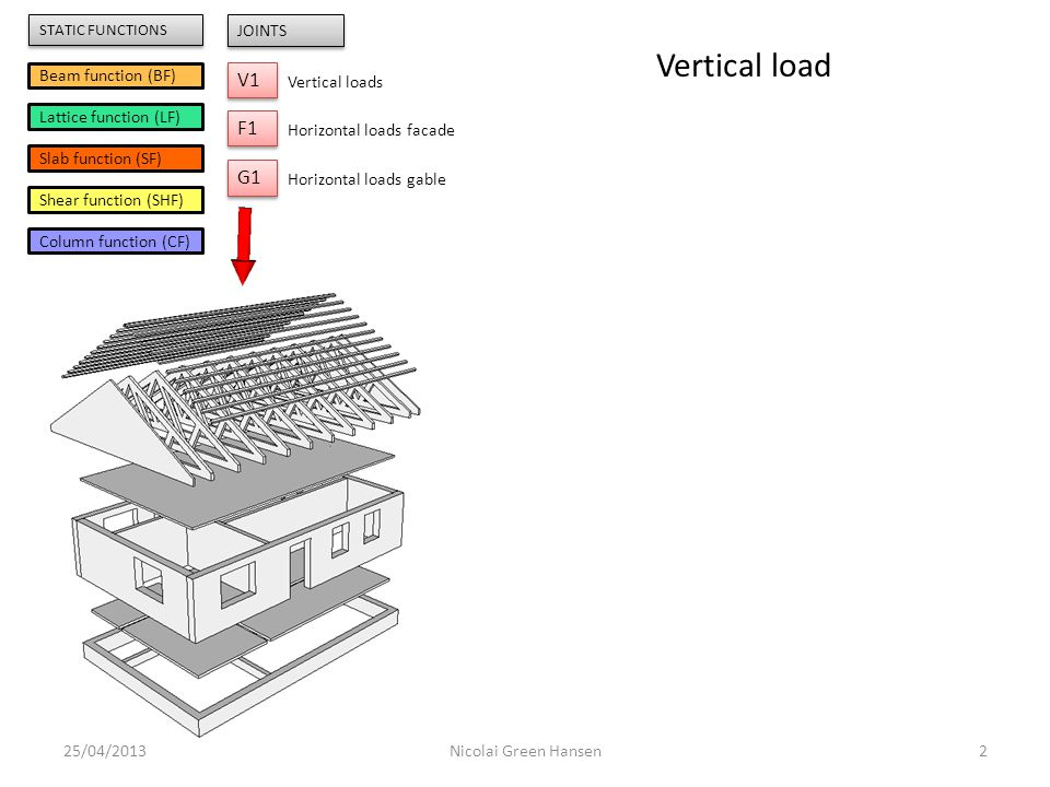 Vertical load V1 F1 G1 Beam function (BF) Lattice function (LF)