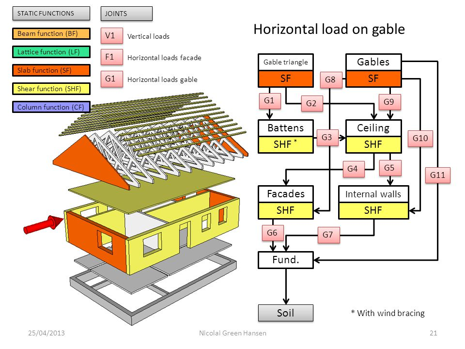 Horizontal load on gable