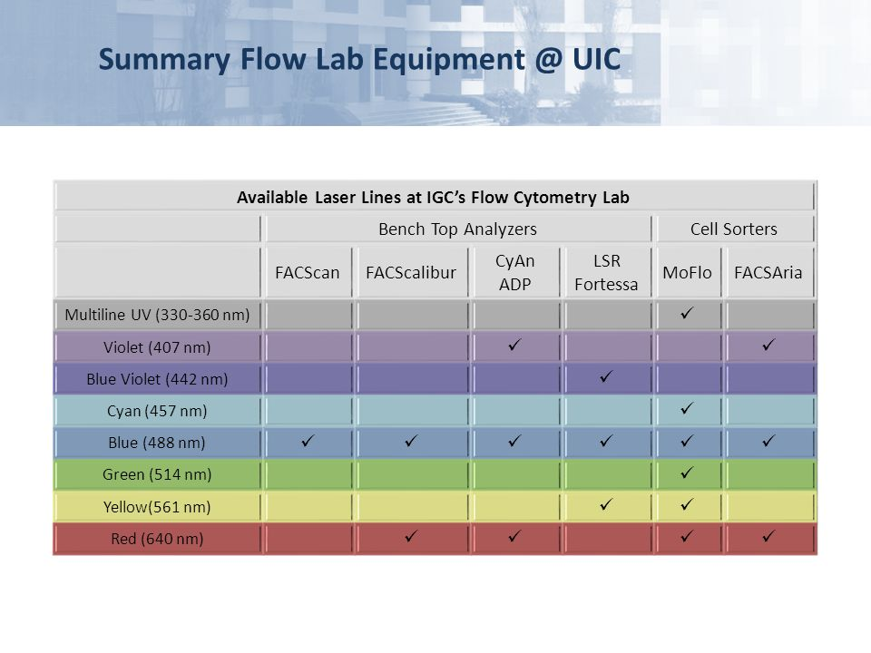 Available Laser Lines at IGC's Flow Cytometry Lab